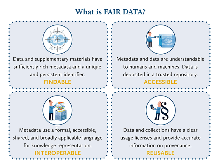 Image describing the FAIR principles, that data should be findable, accessible, interoperable and reusable